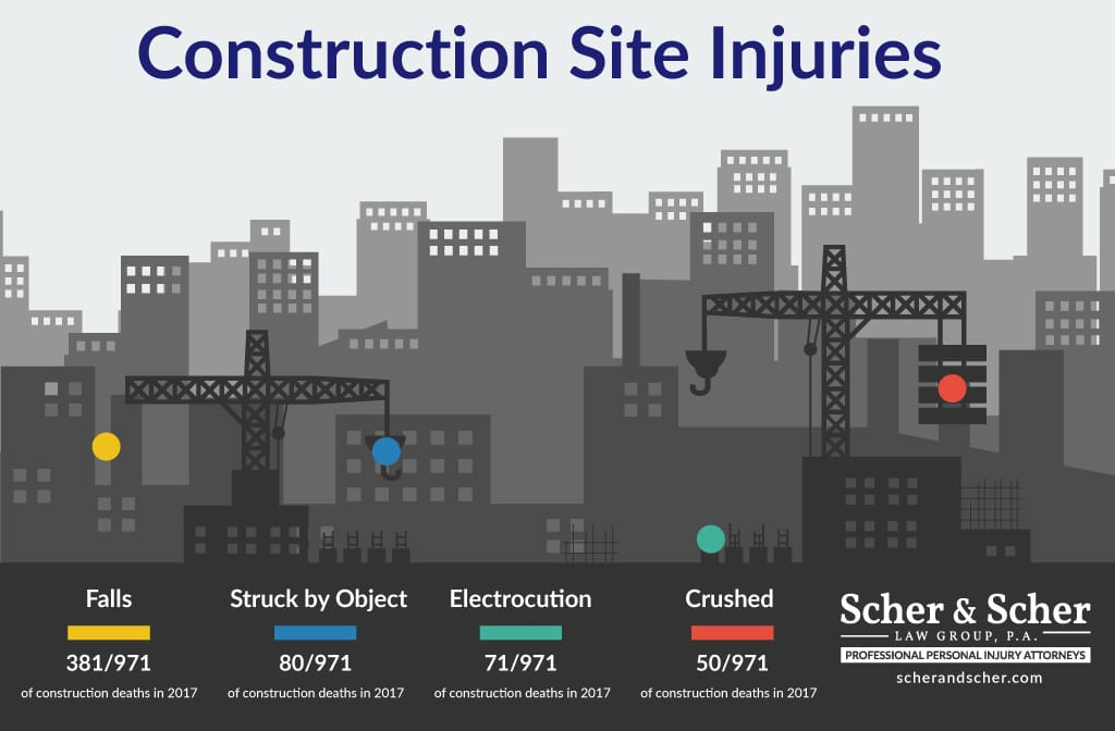 Construction Injury Lawyer Hollywood FL, Causes of Accidents on Construction Sites